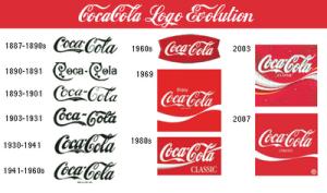 L'evoluzione del logo Coca Cola