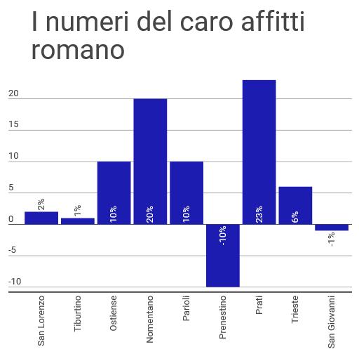 I numeri del caro affitti romano