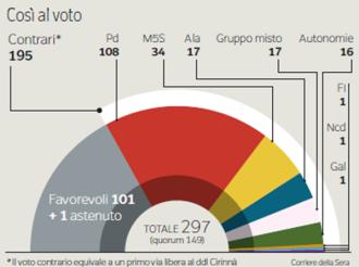 Primo via libera alla Cirinnà -Corriere della Sera 12/02/2016